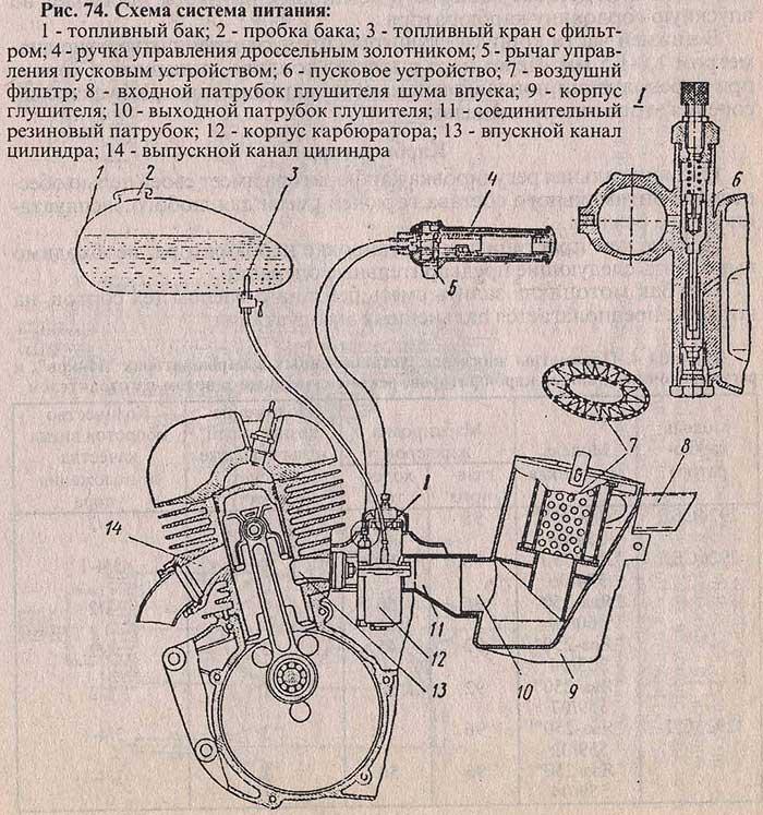 Мотоцикл Ява. Схема система питания.