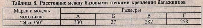 Мотоцикл Ява. ДОПОЛНИТЕЛЬНОЕ ОБОРУДОВАНИЕ.<br /><br /> Таблица 8. Расстояние между базовыми точками крепления багажников мотоцикла Ява.