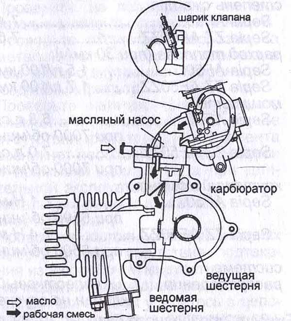 Почему не заводится 2х тактный двигатель