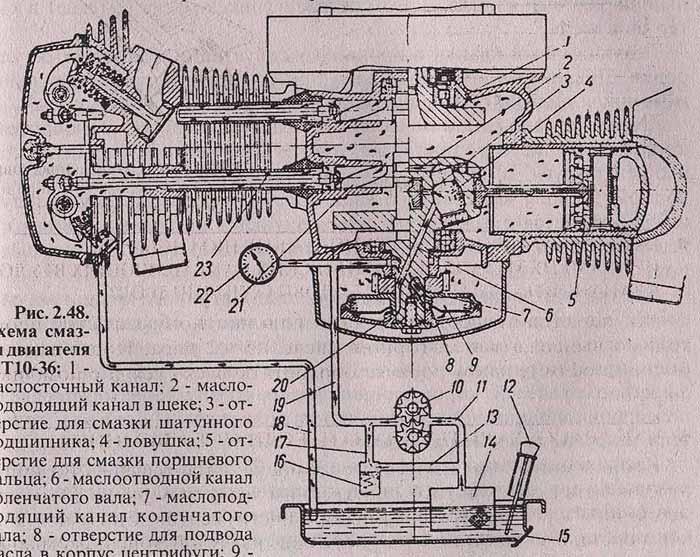 Инструкции по ремонту мотоблоков